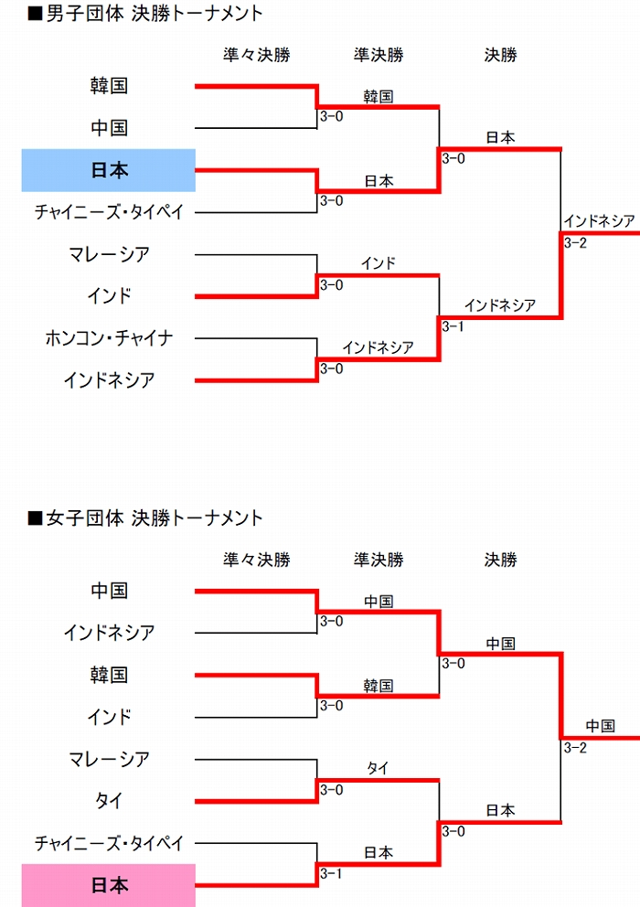 draw_tournament